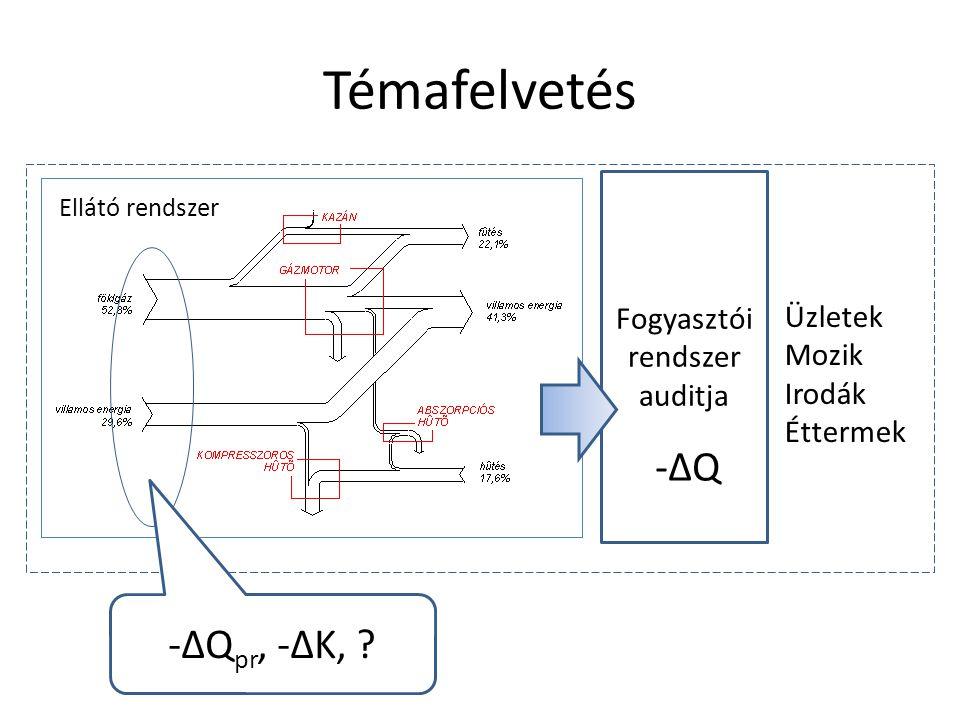 Vizsgált modell P=áll.-ΔQ-ΔQ Pl. hőszigetelés (visszaszabályozás esetén, pl.