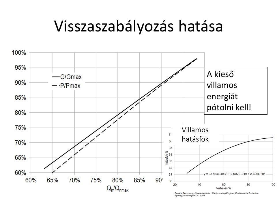 Visszaszabályozás hatása Villamos hatásfok A kieső villamos energiát pótolni kell!