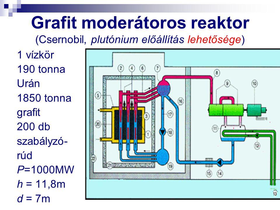 Grafit moderátoros reaktor (Csernobil, plutónium előállítás lehetősége) 1 vízkör 190 tonna Urán 1850 tonna grafit 200 db szabályzó- rúd P=1000MW h = 1