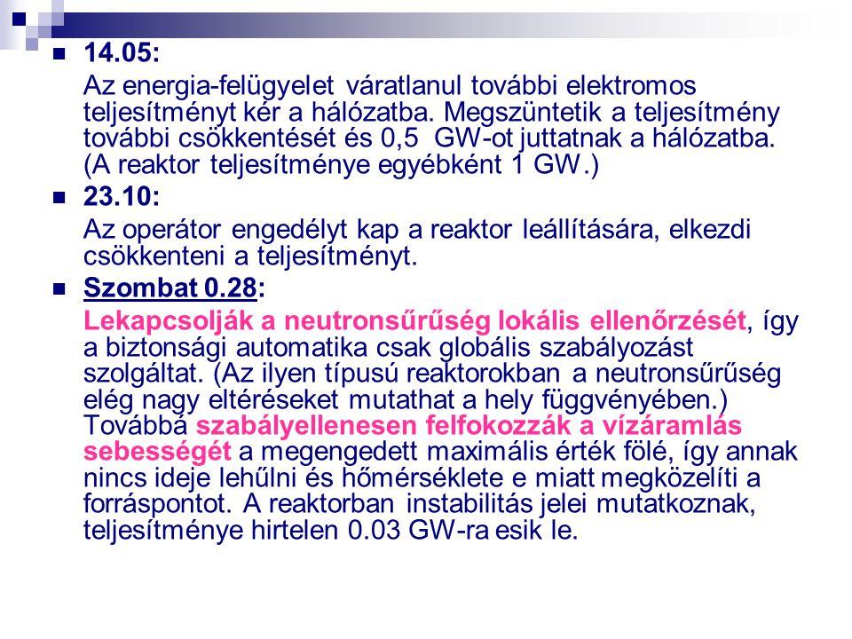 14.05: Az energia-felügyelet váratlanul további elektromos teljesítményt kér a hálózatba. Megszüntetik a teljesítmény további csökkentését és 0,5 GW-o