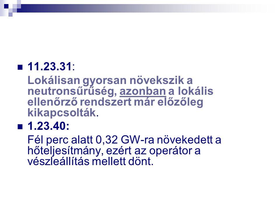 11.23.31: Lokálisan gyorsan növekszik a neutronsűrűség, azonban a lokális ellenőrző rendszert már előzőleg kikapcsolták. 1.23.40: Fél perc alatt 0,32