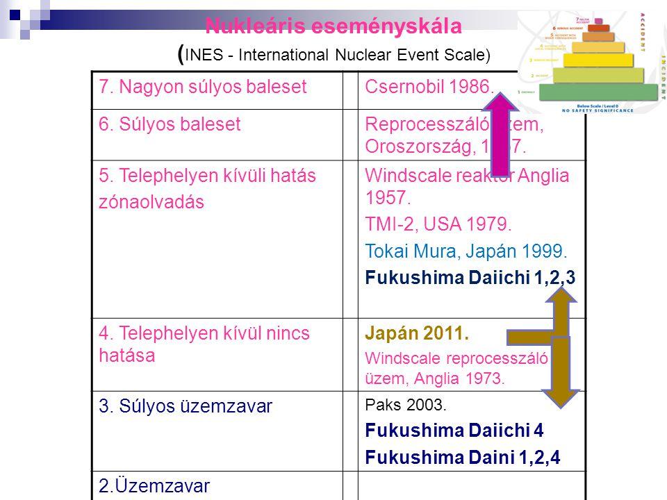 Nukleáris eseményskála ( INES - International Nuclear Event Scale) 7. Nagyon súlyos balesetCsernobil 1986. 6. Súlyos balesetReprocesszáló üzem, Oroszo