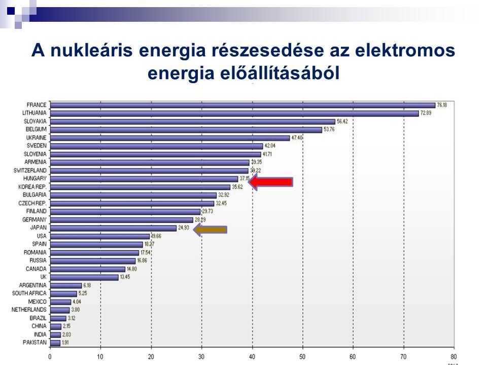 A nukleáris energia részesedése az elektromos energia előállításából