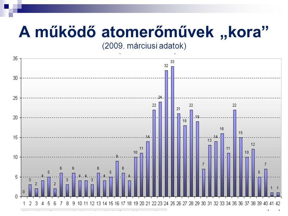 """A működő atomerőművek """"kora"""" (2009. márciusi adatok)"""