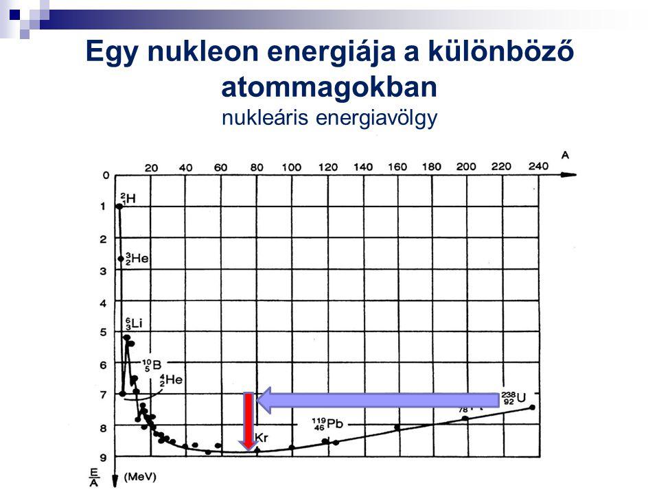 Egy nukleon energiája a különböző atommagokban nukleáris energiavölgy
