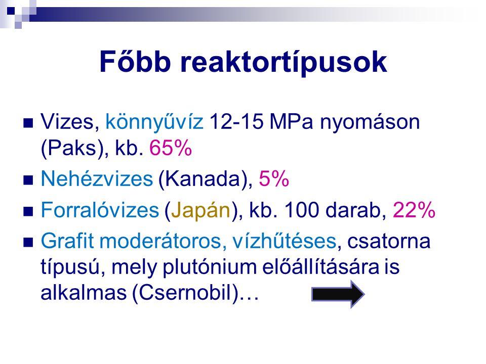 Főbb reaktortípusok Vizes, könnyűvíz 12-15 MPa nyomáson (Paks), kb. 65% Nehézvizes (Kanada), 5% Forralóvizes (Japán), kb. 100 darab, 22% Grafit moderá