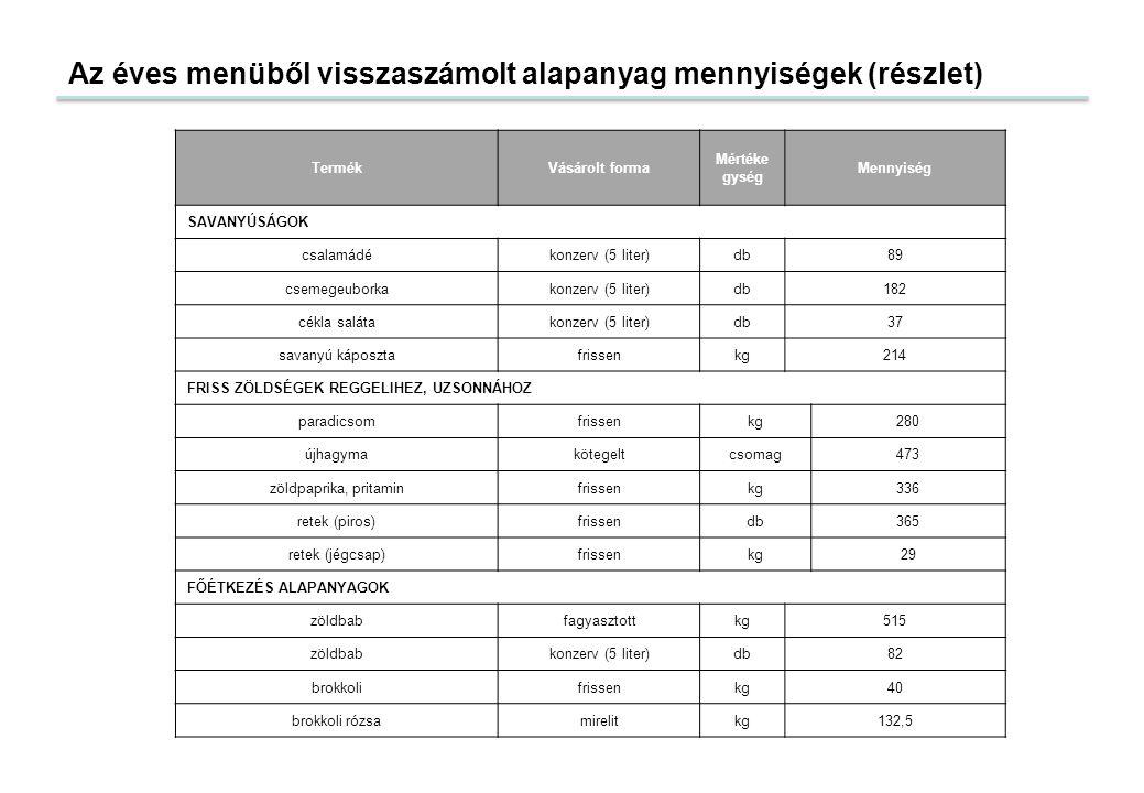 Az éves menüből visszaszámolt alapanyag mennyiségek (részlet) TermékVásárolt forma Mértéke gység Mennyiség SAVANYÚSÁGOK csalamádékonzerv (5 liter)db89