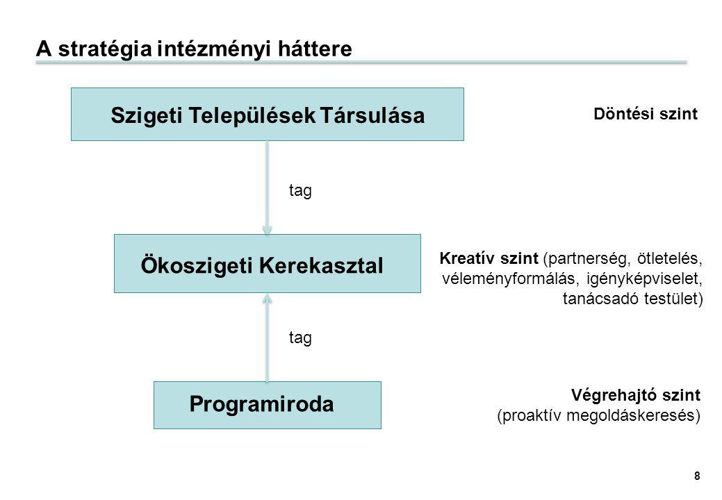 A stratégia intézményi háttere Szigeti Települések Társulása Ökoszigeti Kerekasztal Programiroda Döntési szint Kreatív szint (partnerség, ötletelés, v