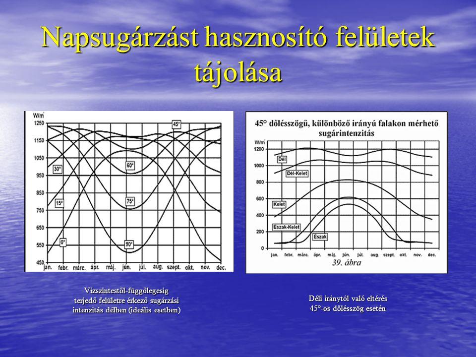 Napsugárzást hasznosító felületek tájolása Vízszintestől-függőlegesig terjedő felületre érkező sugárzási intenzitás délben (ideális esetben terjedő fe