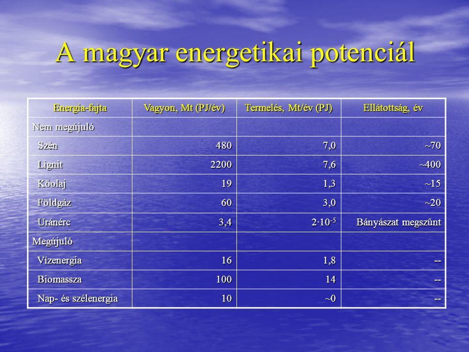 A magyar energetikai potenciál Energia-fajta Vagyon, Mt (PJ/év) Termelés, Mt/év (PJ) Ellátottság, év Nem megújuló Szén Szén4807,0~70 Lignit Lignit2200