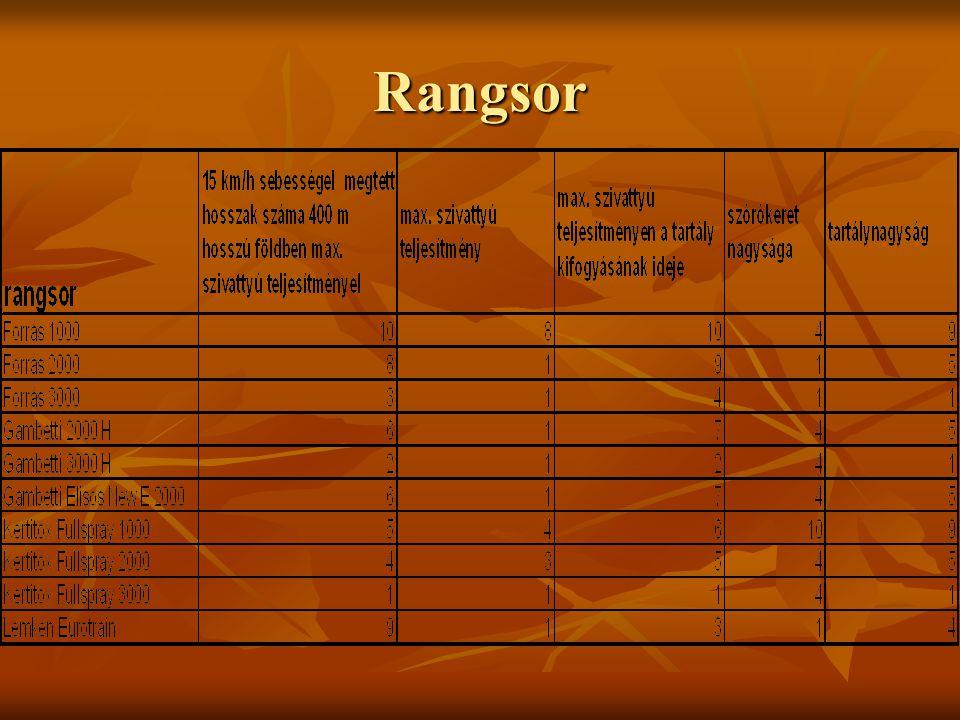 Rangsor