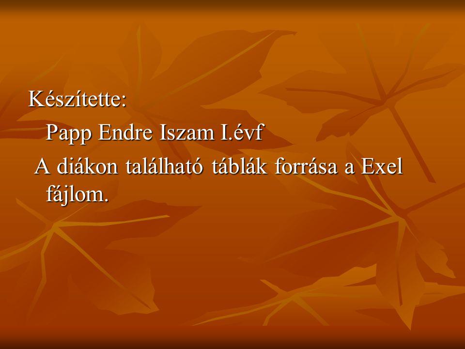 Készítette: Papp Endre Iszam I.évf A diákon található táblák forrása a Exel fájlom. A diákon található táblák forrása a Exel fájlom.