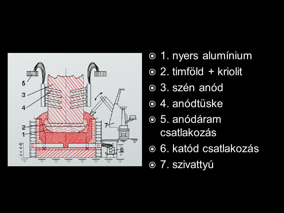  1. nyers alumínium  2. timföld + kriolit  3. szén anód  4. anódtüske  5. anódáram csatlakozás  6. katód csatlakozás  7. szivattyú