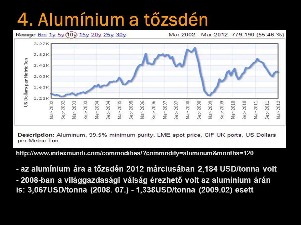 4. Alumínium a tőzsdén - az alumínium ára a tőzsdén 2012 márciusában 2,184 USD/tonna volt - 2008-ban a világgazdasági válság érezhető volt az alumíniu