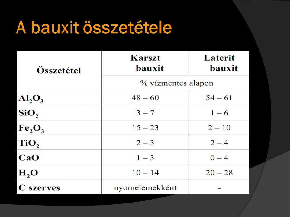 A bauxit összetétele