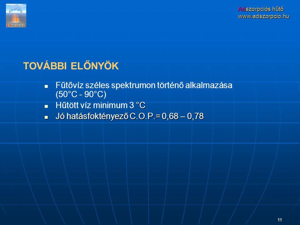 Adszorpciós hűtő www.adszorpcio.hu 11 Fűtővíz széles spektrumon történő alkalmazása (50°C - 90°C) °C Hűtött víz minimum 3 °C Jó hatásfoktényező C.O.P.= 0,68 – 0,78 Jó hatásfoktényező C.O.P.= 0,68 – 0,78 TOVÁBBI ELŐNYÖK