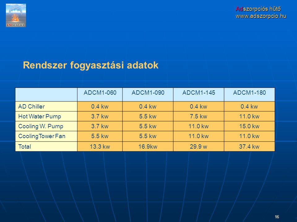 Adszorpciós hűtő www.adszorpcio.hu 16 ADCM1-060ADCM1-090ADCM1-145ADCM1-180 AD Chiller0.4 kw Hot Water Pump3.7 kw5.5 kw7.5 kw11.0 kw Cooling W.