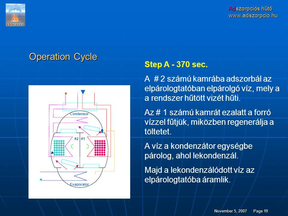 Adszorpciós hűtő www.adszorpcio.hu November 5, 2007Page 19 Operation Cycle Step A - 370 sec.