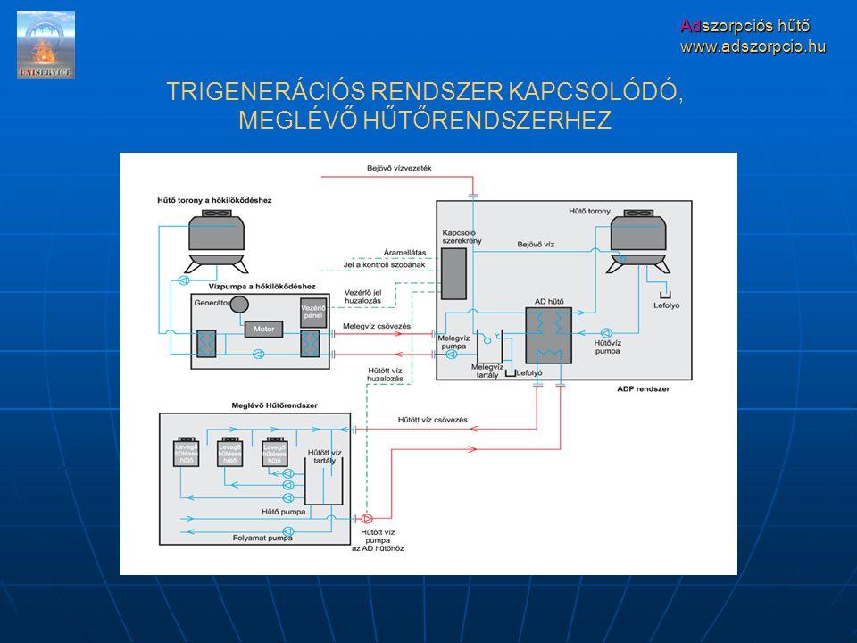 Adszorpciós hűtő www.adszorpcio.hu TRIGENERÁCIÓS RENDSZER KAPCSOLÓDÓ, MEGLÉVŐ HŰTŐRENDSZERHEZ