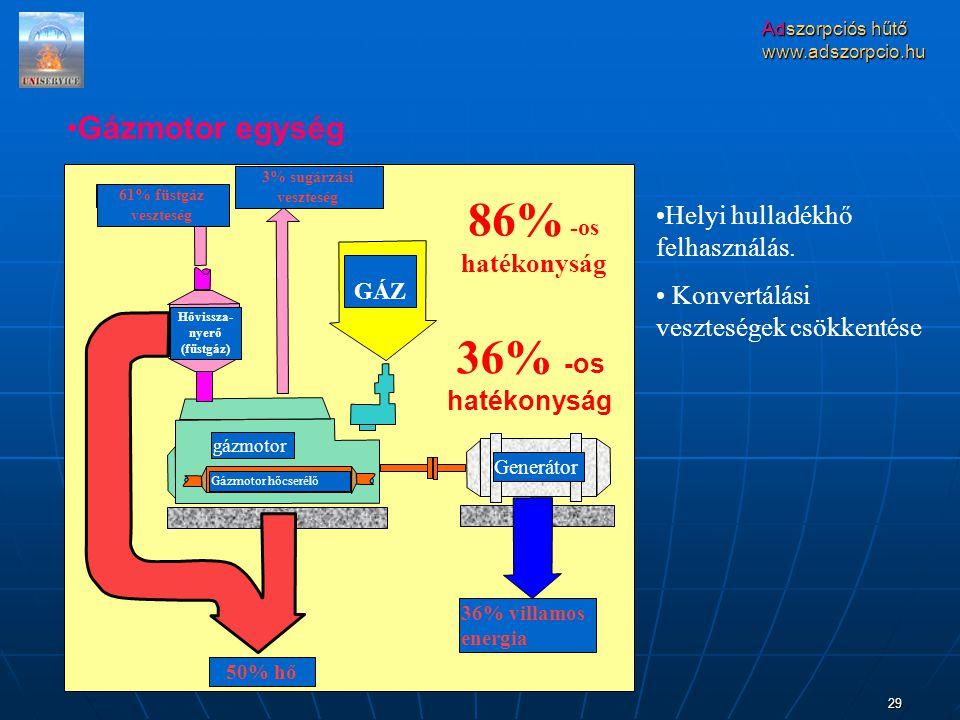Adszorpciós hűtő www.adszorpcio.hu 29 gázmotor Generátor 36% villamos energia 50% hő GÁZ Gázmotor hőcserélő 3% sugárzási veszteség 86% -os hatékonyság Helyi hulladékhő felhasználás.