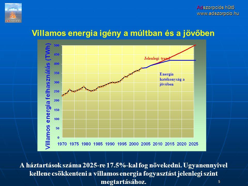 Adszorpciós hűtő www.adszorpcio.hu 5 Villamos energia igény a múltban és a jövőben A háztartások száma 2025-re 17.5%-kal fog növekedni.