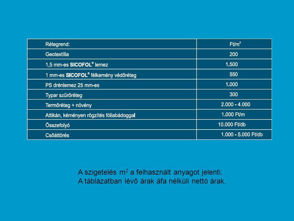 A szigetelés m 2 a felhasznált anyagot jelenti. A táblázatban lévő árak áfa nélküli nettó árak.