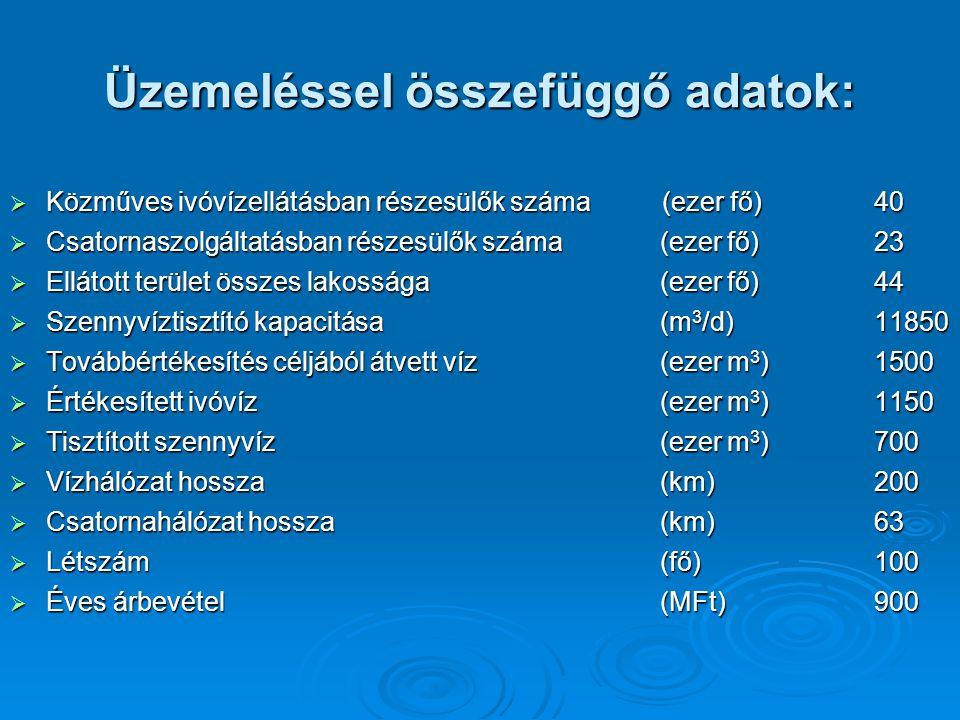 Rendelkezésre álló vízfelhasználási adatok 2007.2008.2009.2010.2011.