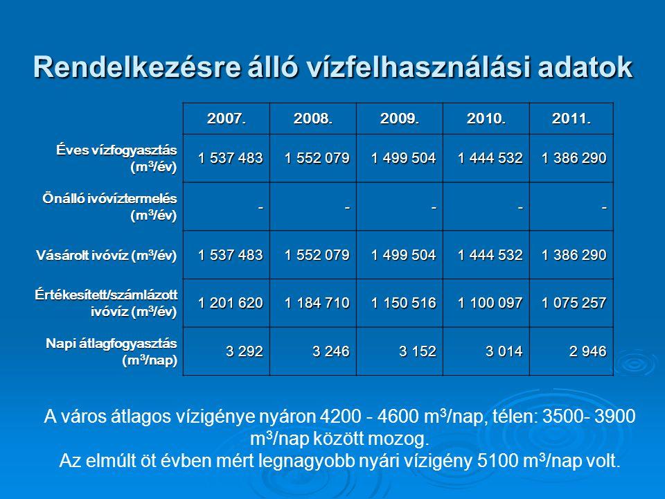 Rendelkezésre álló vízfelhasználási adatok 2007.2008.2009.2010.2011. Éves vízfogyasztás (m 3 /év) 1 537 483 1 552 079 1 499 504 1 444 532 1 386 290 Ön