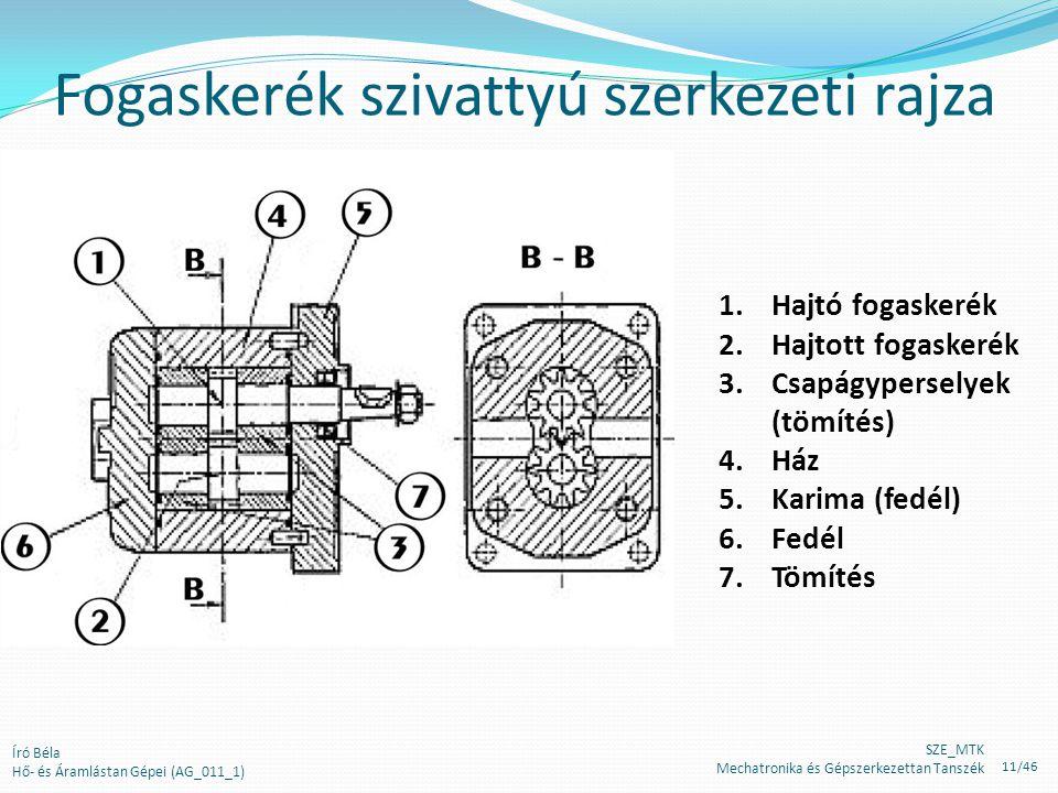 Fogaskerék szivattyú szerkezeti rajza 1.Hajtó fogaskerék 2.Hajtott fogaskerék 3.Csapágyperselyek (tömítés) 4.Ház 5.Karima (fedél) 6.Fedél 7.Tömítés Ír