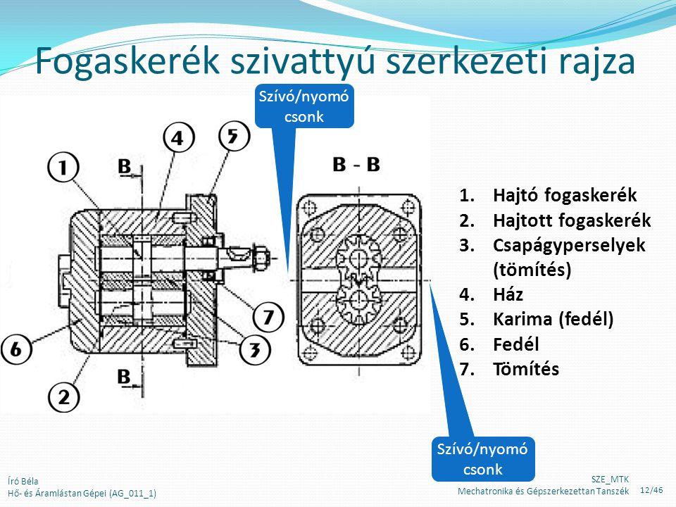 Fogaskerék szivattyú szerkezeti rajza 1.Hajtó fogaskerék 2.Hajtott fogaskerék 3.Csapágyperselyek (tömítés) 4.Ház 5.Karima (fedél) 6.Fedél 7.Tömítés Sz