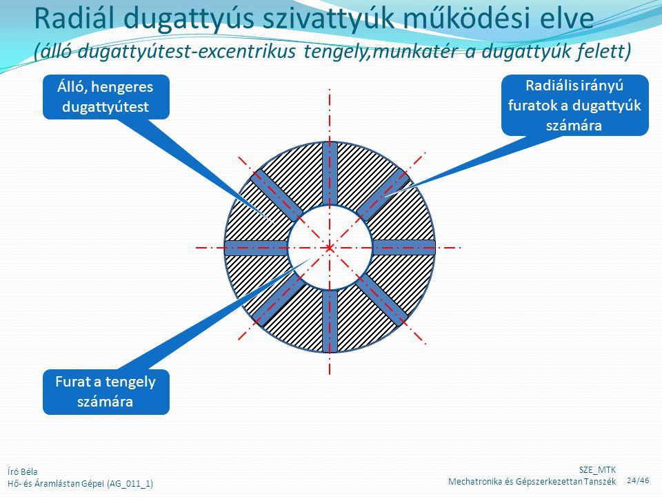 Radiál dugattyús szivattyúk működési elve (álló dugattyútest-excentrikus tengely,munkatér a dugattyúk felett) Álló, hengeres dugattyútest Radiális irá