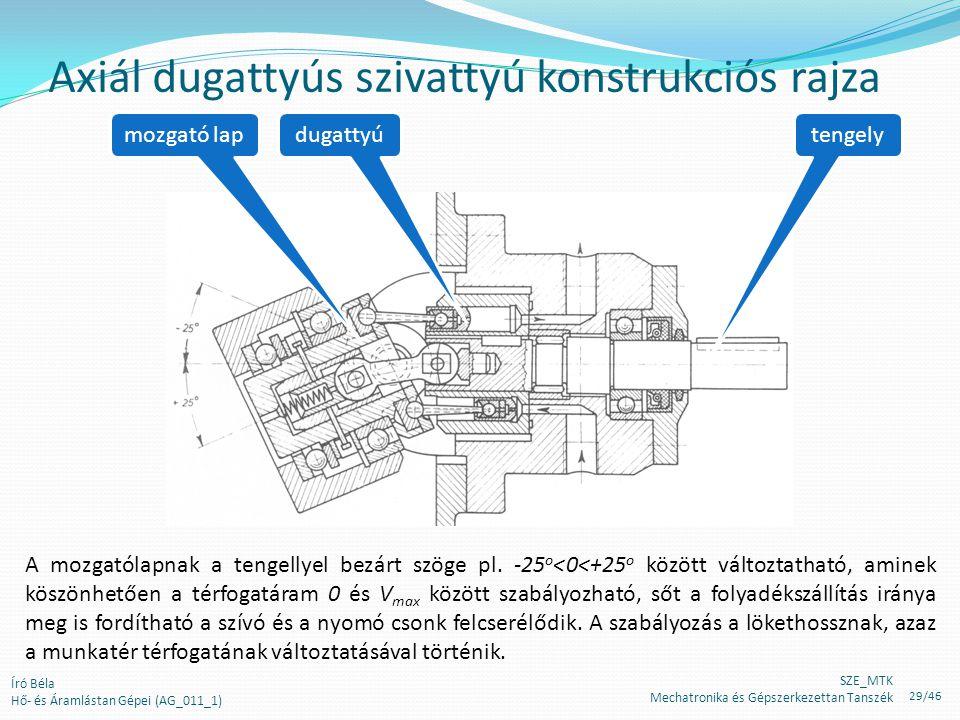 tengelydugattyúmozgató lap Axiál dugattyús szivattyú konstrukciós rajza A mozgatólapnak a tengellyel bezárt szöge pl. -25 o <0<+25 o között változtath
