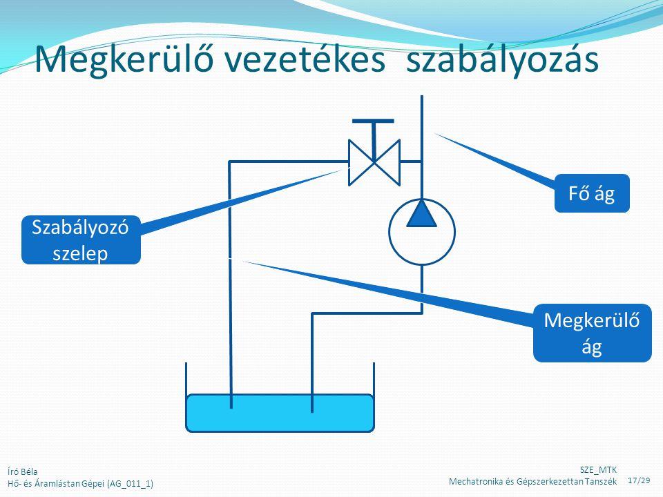 Megkerülő vezetékes szabályozás Szabályozó szelep Fő ág Megkerülő ág Író Béla Hő- és Áramlástan Gépei (AG_011_1) SZE_MTK Mechatronika és Gépszerkezett