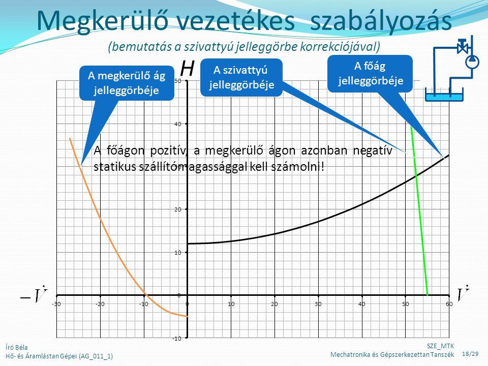 H A főág jelleggörbéje Megkerülő vezetékes szabályozás (bemutatás a szivattyú jelleggörbe korrekciójával) A megkerülő ág jelleggörbéje A szivattyú jel