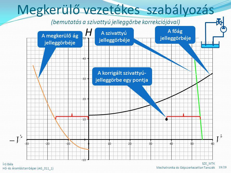 H Megkerülő vezetékes szabályozás (bemutatás a szivattyú jelleggörbe korrekciójával) A korrigált szivattyú- jelleggörbe egy pontja A főág jelleggörbéj