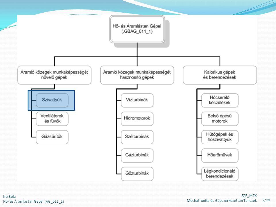 H Megkerülő vezetékes szabályozás (bemutatás a fő- és a megkerülő ágat párhuzamos csővezetékeként kezelve) A főág jelleggörbéje A megkerülő ág jelleggörbe A szivattyú jelleggörbéje Író Béla Hő- és Áramlástan Gépei (AG_011_1) SZE_MTK Mechatronika és Gépszerkezettan Tanszék 23/29