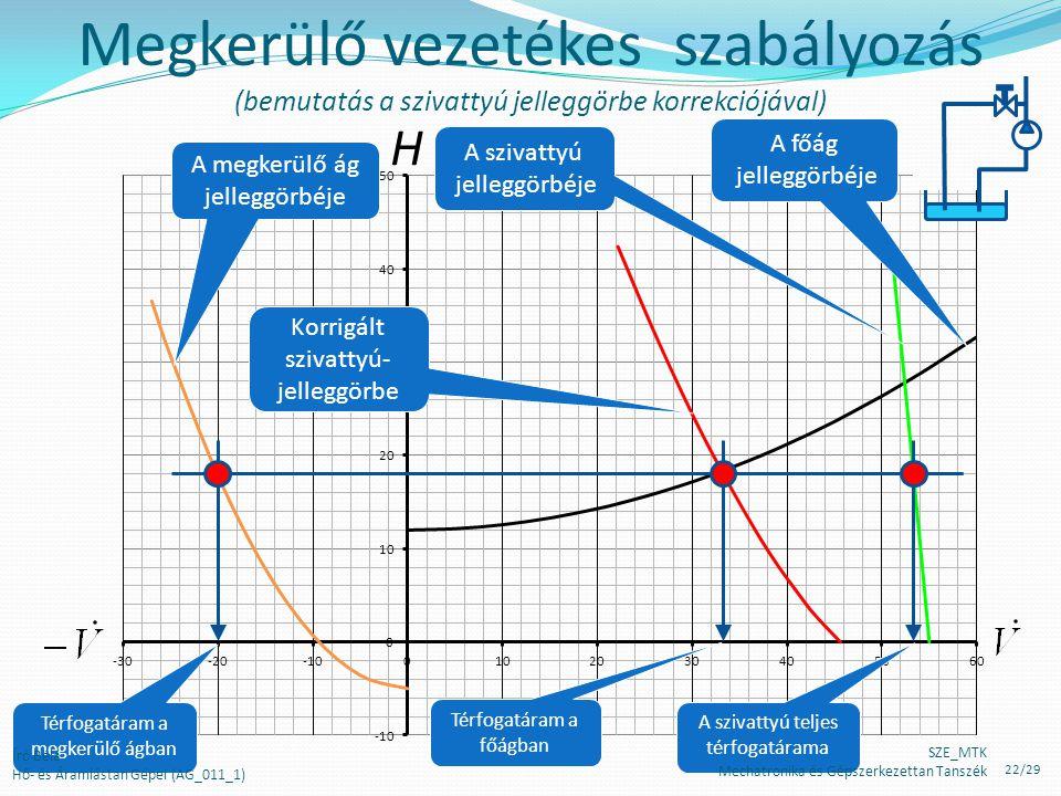 H Megkerülő vezetékes szabályozás (bemutatás a szivattyú jelleggörbe korrekciójával) Térfogatáram a megkerülő ágban A szivattyú teljes térfogatárama T
