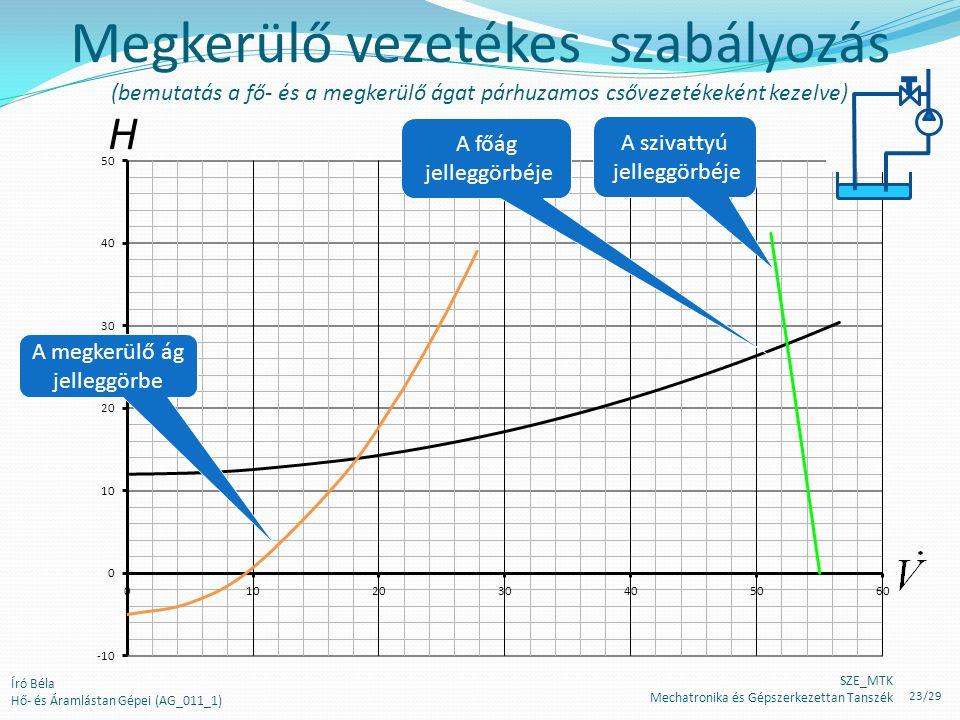 H Megkerülő vezetékes szabályozás (bemutatás a fő- és a megkerülő ágat párhuzamos csővezetékeként kezelve) A főág jelleggörbéje A megkerülő ág jellegg