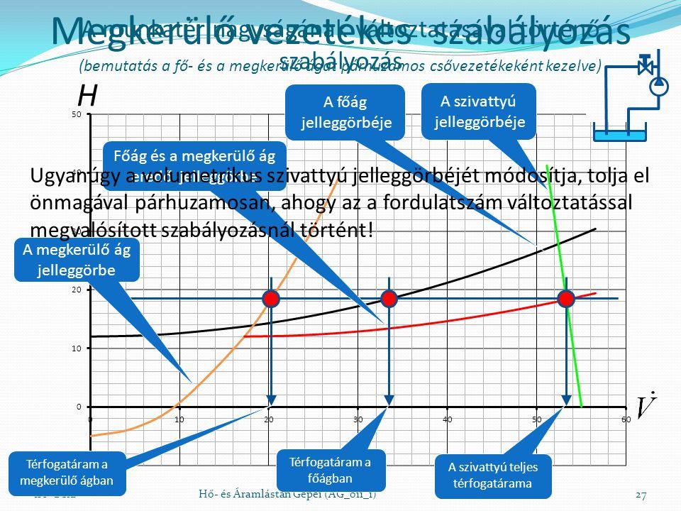 A munkatér nagyságának változtatásával történő szabályozás Író BélaHő- és Áramlástan Gépei (AG_011_1)27 H Megkerülő vezetékes szabályozás (bemutatás a