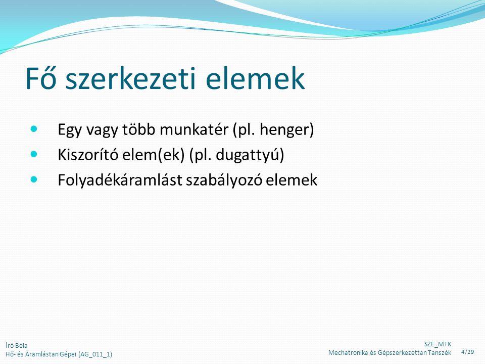 H Megkerülő vezetékes szabályozás (bemutatás a fő- és a megkerülő ágat párhuzamos csővezetékeként kezelve) Az eredő csővezetéki jelleggörbe egy pontja Főág és a megkerülő ág eredő jelleggörbe A főág jelleggörbéje A megkerülő ág jelleggörbe A szivattyú jelleggörbéje Író Béla Hő- és Áramlástan Gépei (AG_011_1) SZE_MTK Mechatronika és Gépszerkezettan Tanszék 25/29
