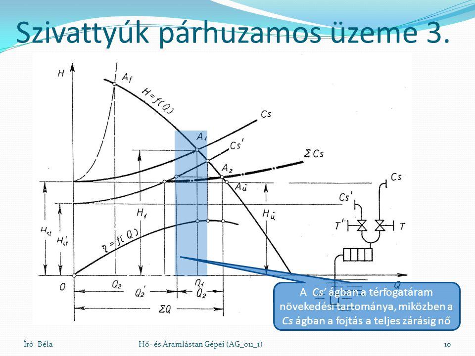 Író Béla10Hő- és Áramlástan Gépei (AG_011_1) Szivattyúk párhuzamos üzeme 3. A Cs' ágban a térfogatáram növekedési tartománya, miközben a Cs ágban a fo