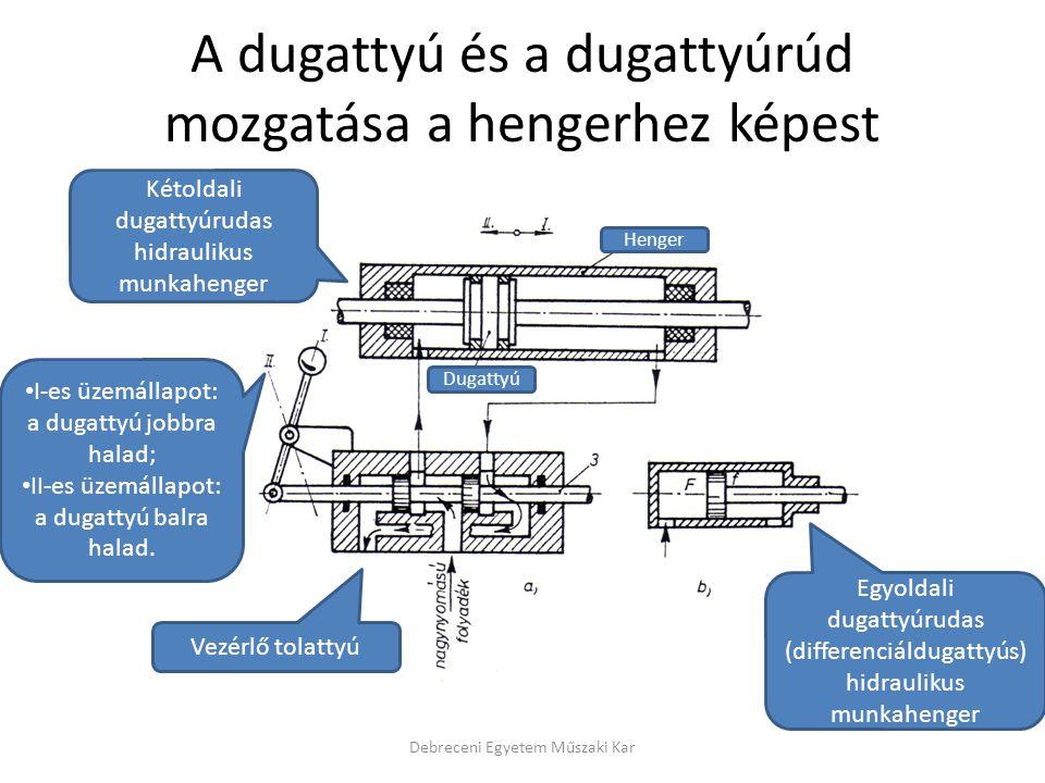 A dugattyú és a dugattyúrúd mozgatása a hengerhez képest Debreceni Egyetem Műszaki Kar Kétoldali dugattyúrudas hidraulikus munkahenger Egyoldali dugat
