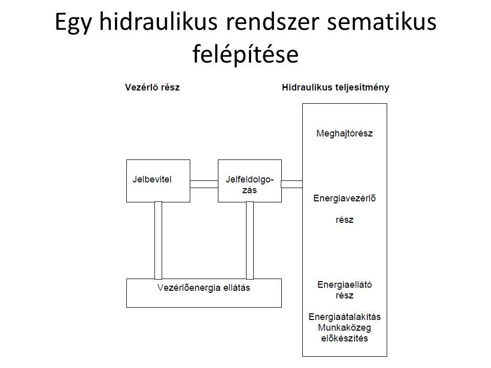 Egy hidraulikus rendszer sematikus felépítése Debreceni Egyetem Műszaki Kar