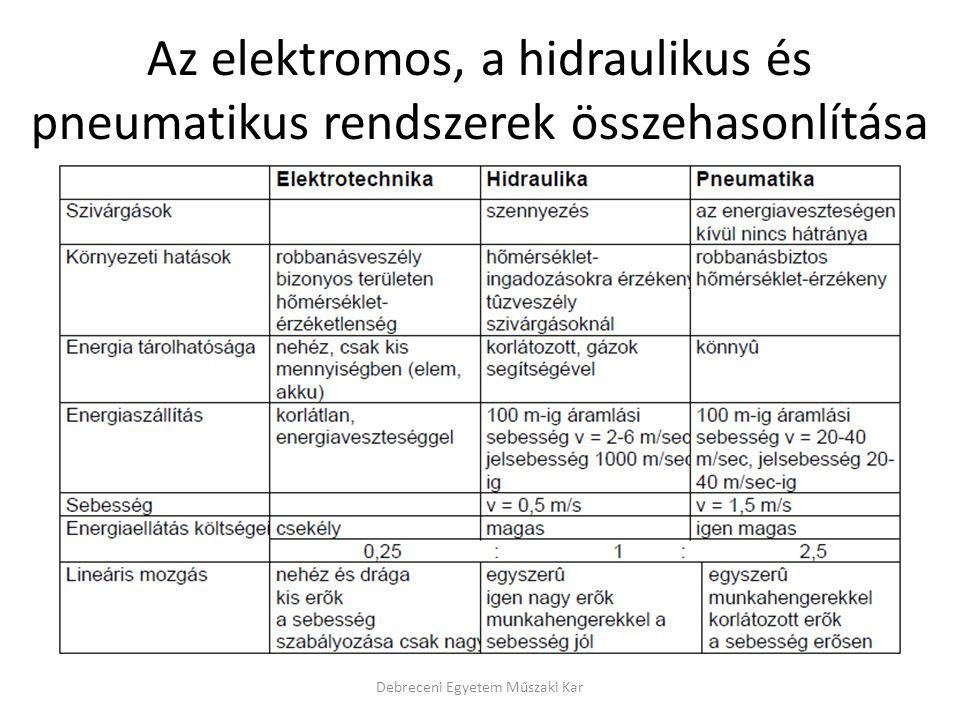 Az elektromos, a hidraulikus és pneumatikus rendszerek összehasonlítása Debreceni Egyetem Műszaki Kar