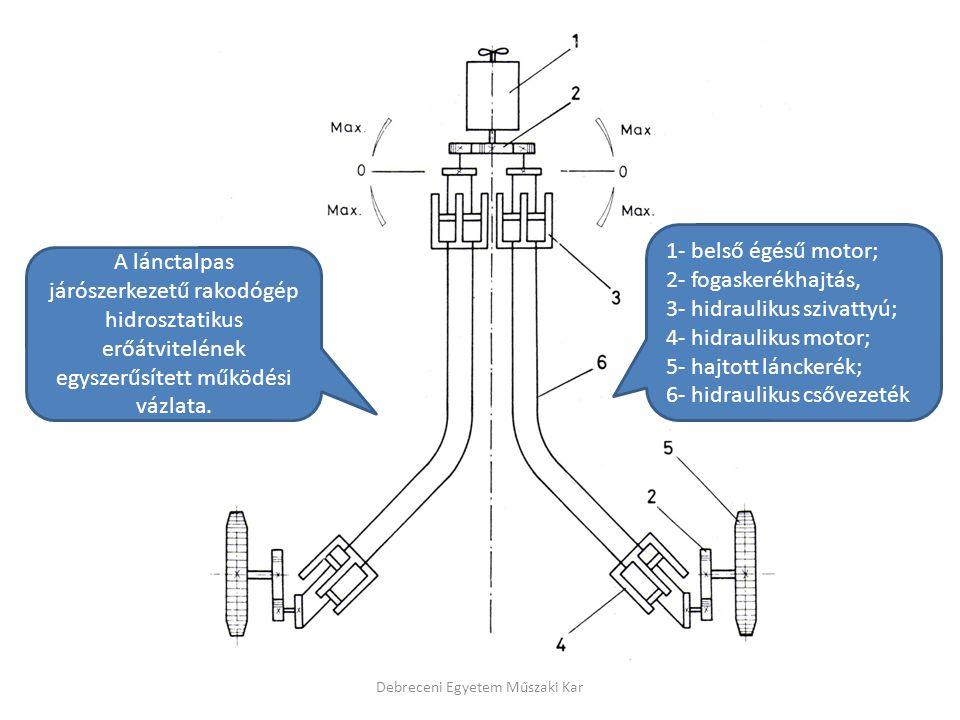 A lánctalpas járószerkezetű rakodógép hidrosztatikus erőátvitelének egyszerűsített működési vázlata. 1- belső égésű motor; 2- fogaskerékhajtás, 3- hid