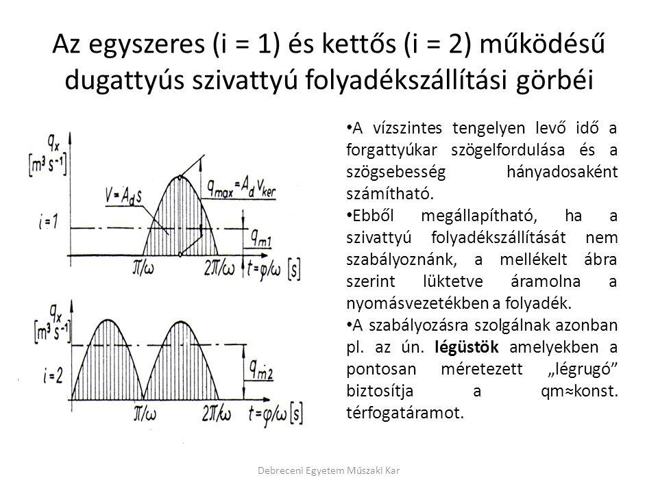 Az egyszeres (i = 1) és kettős (i = 2) működésű dugattyús szivattyú folyadékszállítási görbéi A vízszintes tengelyen levő idő a forgattyúkar szögelfor