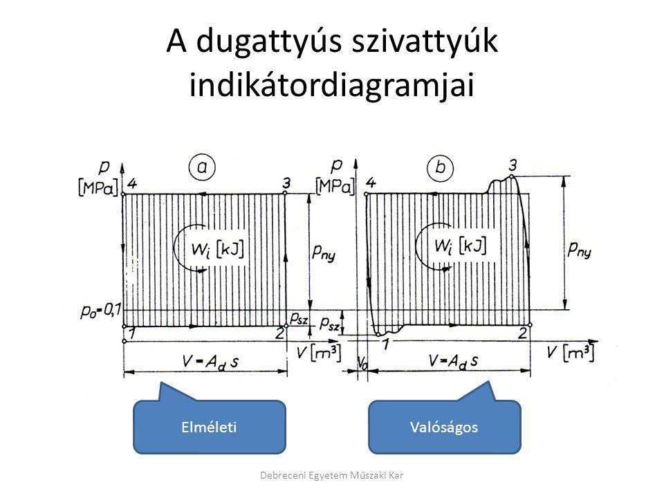 A dugattyús szivattyúk indikátordiagramjai Debreceni Egyetem Műszaki Kar Elméleti Valóságos