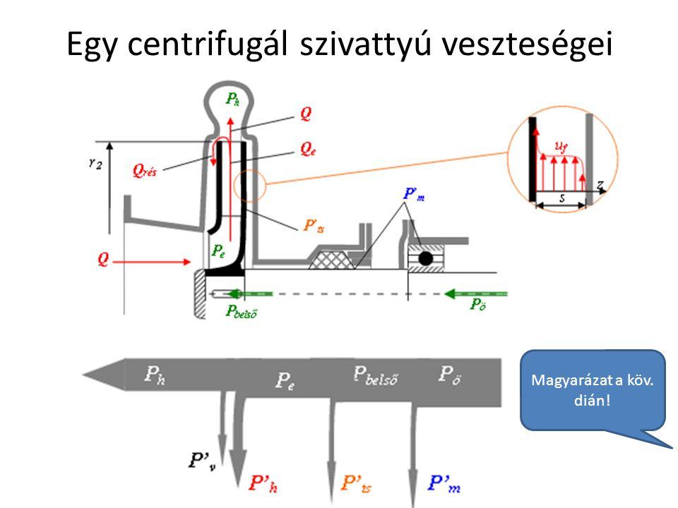 Egy centrifugál szivattyú veszteségei Debreceni Egyetem Műszaki Kar Magyarázat a köv. dián!