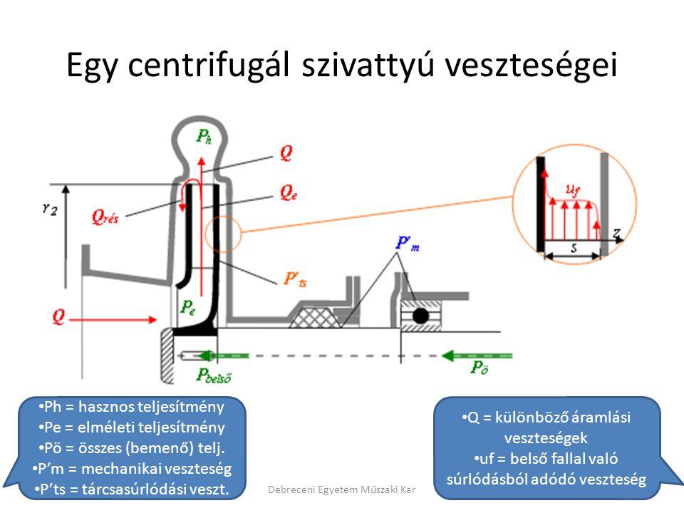 Egy centrifugál szivattyú veszteségei Debreceni Egyetem Műszaki Kar Q = különböző áramlási veszteségek uf = belső fallal való súrlódásból adódó veszte