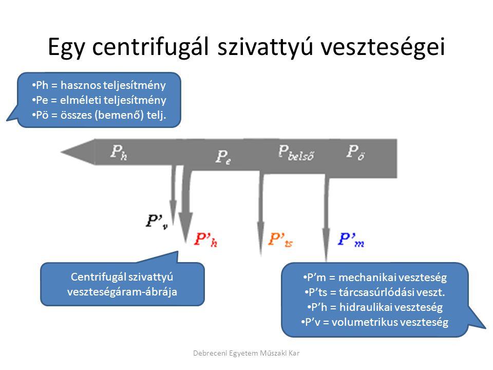 Egy centrifugál szivattyú veszteségei Debreceni Egyetem Műszaki Kar Ph = hasznos teljesítmény Pe = elméleti teljesítmény Pö = összes (bemenő) telj. P'
